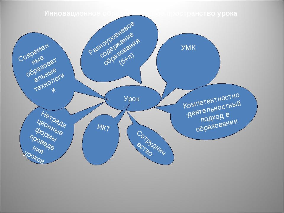 Инновационное образовательное пространство урока Урок УМК Компетентностно-дея...