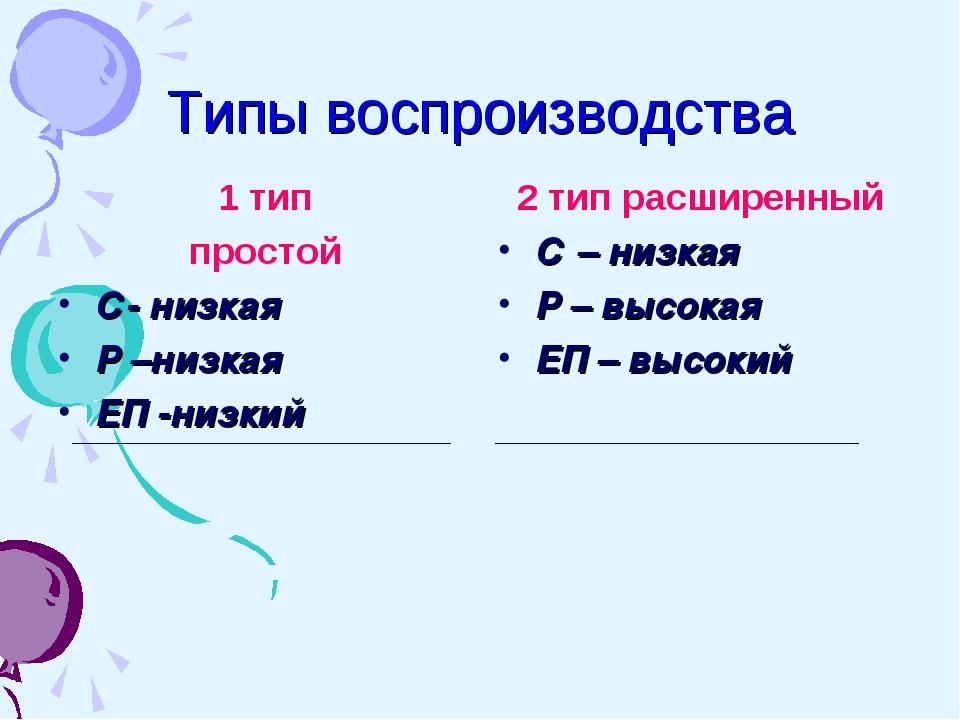 Типы воспроизводства 1 тип простой С- низкая Р –низкая ЕП -низкий 2 тип расши...