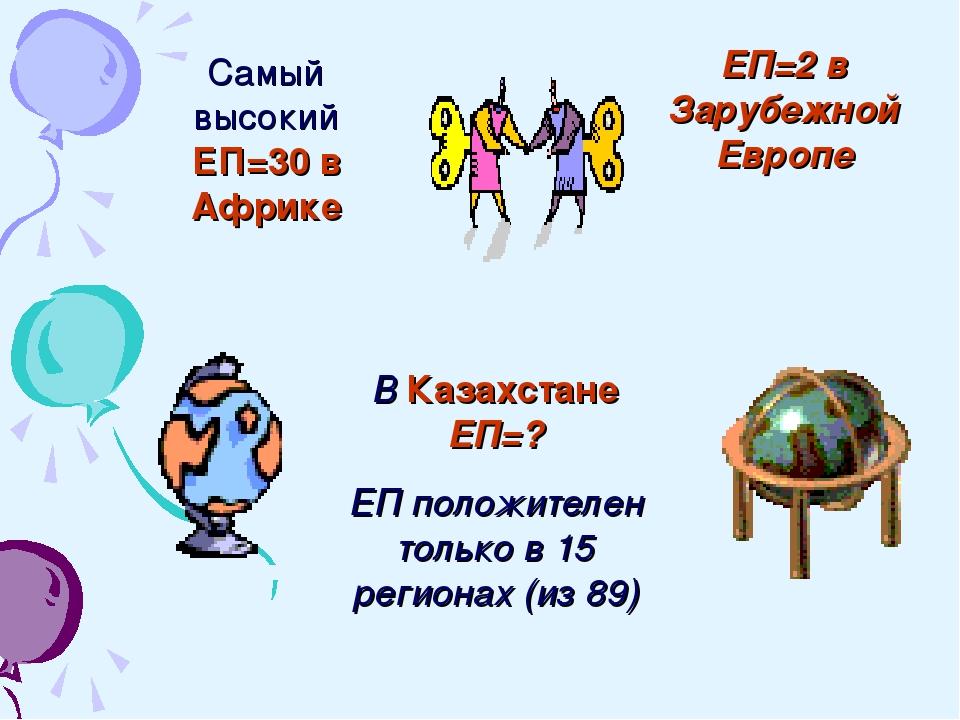 Самый высокий ЕП=30 в Африке ЕП=2 в Зарубежной Европе В Казахстане ЕП=? ЕП по...