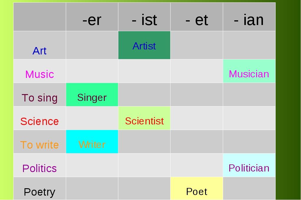 -er - ist - et - ian Art Artist Music Musician To sing Singer...