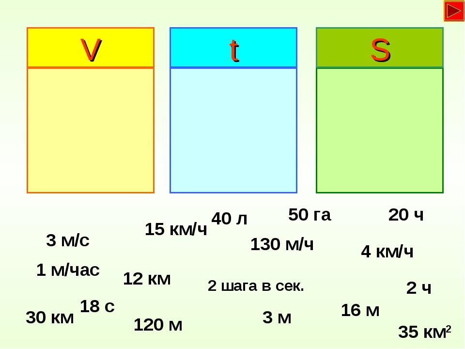 V t S 3 м/с 15 км/ч 2 шага в сек. 130 м/ч 4 км/ч 30 км 16 м 12 км 3 м 1 м/час...