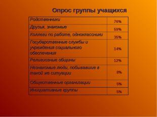Опрос группы учащихся 76% 59% 35% 14% 12% 8% 5% 5% Родственники Друзья, знак