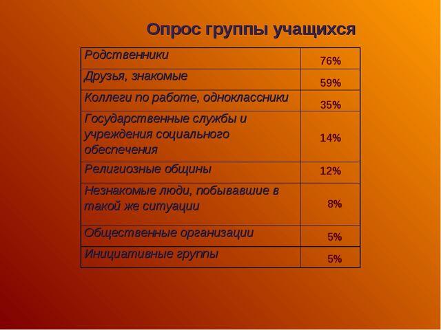 Опрос группы учащихся 76% 59% 35% 14% 12% 8% 5% 5% Родственники Друзья, знак...