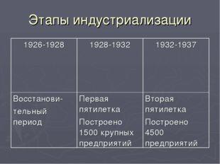 Этапы индустриализации 1926-19281928-19321932-1937 Восстанови- тельный пери
