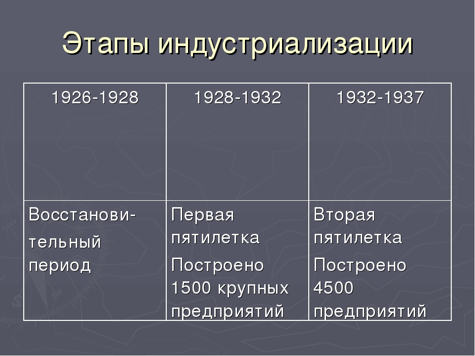Этапы индустриализации 1926-19281928-19321932-1937 Восстанови- тельный пери...
