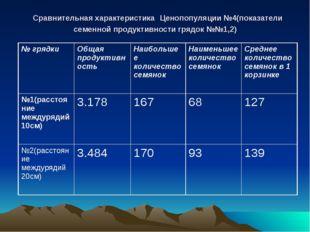 Сравнительная характеристика Ценопопуляции №4(показатели семенной продуктивн