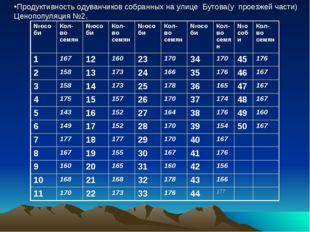 Продуктивность одуванчиков собранных на улице Бутова(у проезжей части) Ценоп