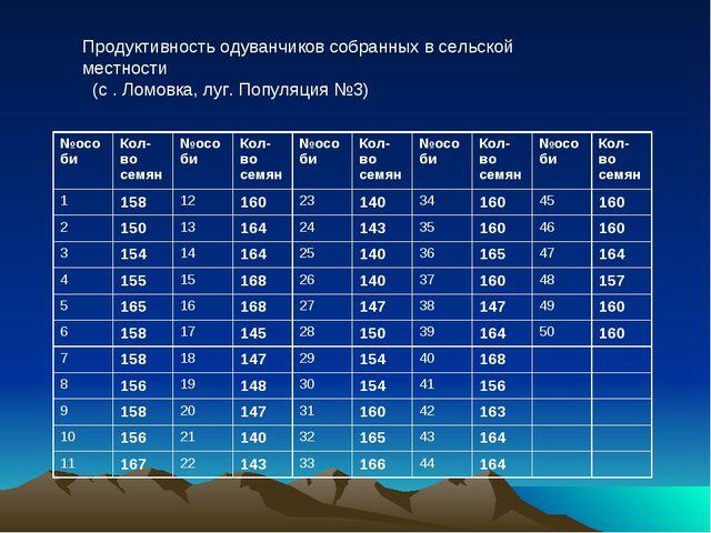 Продуктивность одуванчиков собранных в сельской местности (с . Ломовка, луг....