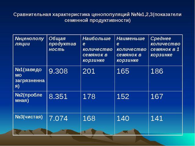 Сравнительная характеристика ценопопуляций №№1,2,3(показатели семенной продук...