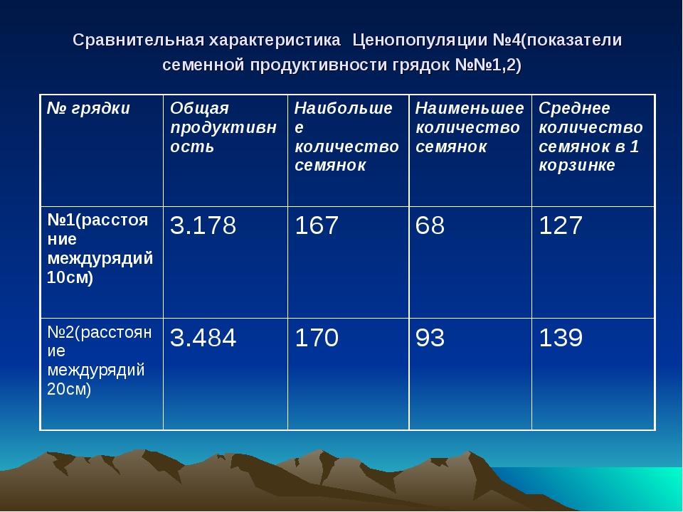 Сравнительная характеристика Ценопопуляции №4(показатели семенной продуктивн...