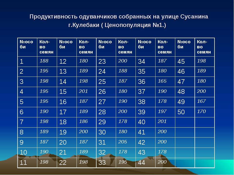 Продуктивность одуванчиков собранных на улице Сусанина г.Кулебаки ( Ценопопу...