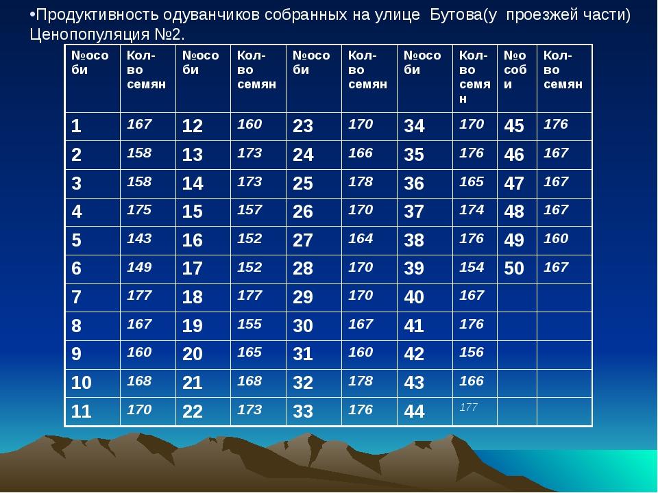 Продуктивность одуванчиков собранных на улице Бутова(у проезжей части) Ценоп...