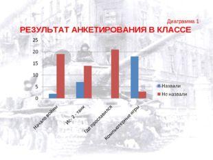 Диаграмма 1 РЕЗУЛЬТАТ АНКЕТИРОВАНИЯ В КЛАССЕ