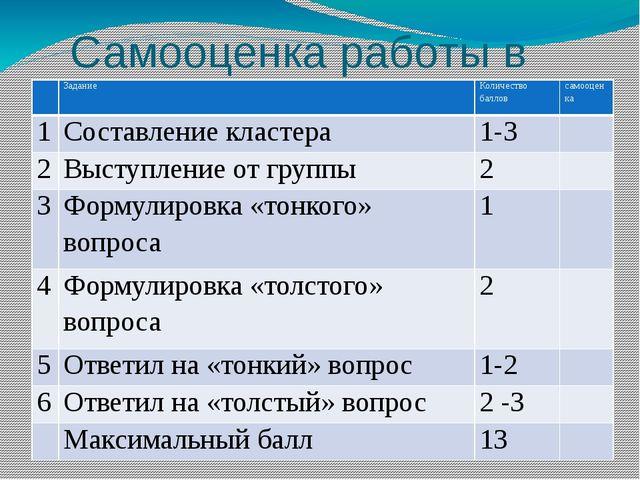 Самооценка работы в группах Задание Количество баллов самооценка 1 Составлени...