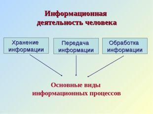 Информационная деятельность человека Хранение информации Передача информации