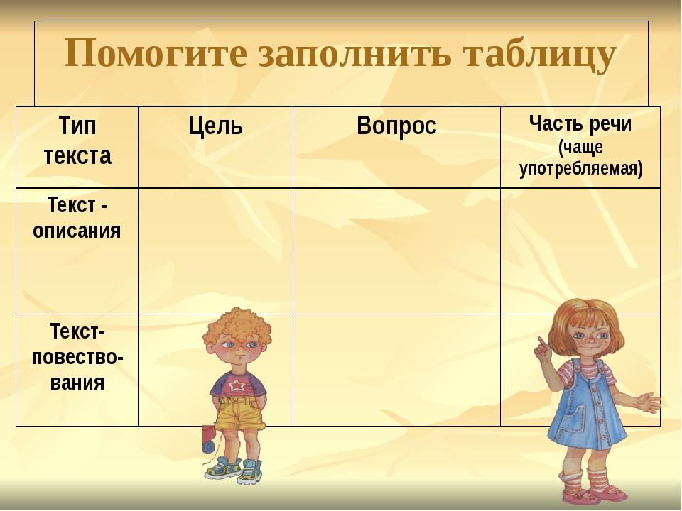 Помогите заполнить таблицу  Тип текста Цель Вопрос Частьречи(чаще употребл...