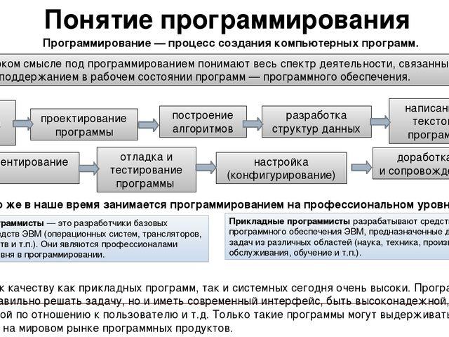 Понятие программирования Программирование — процесс создания компьютерных про...