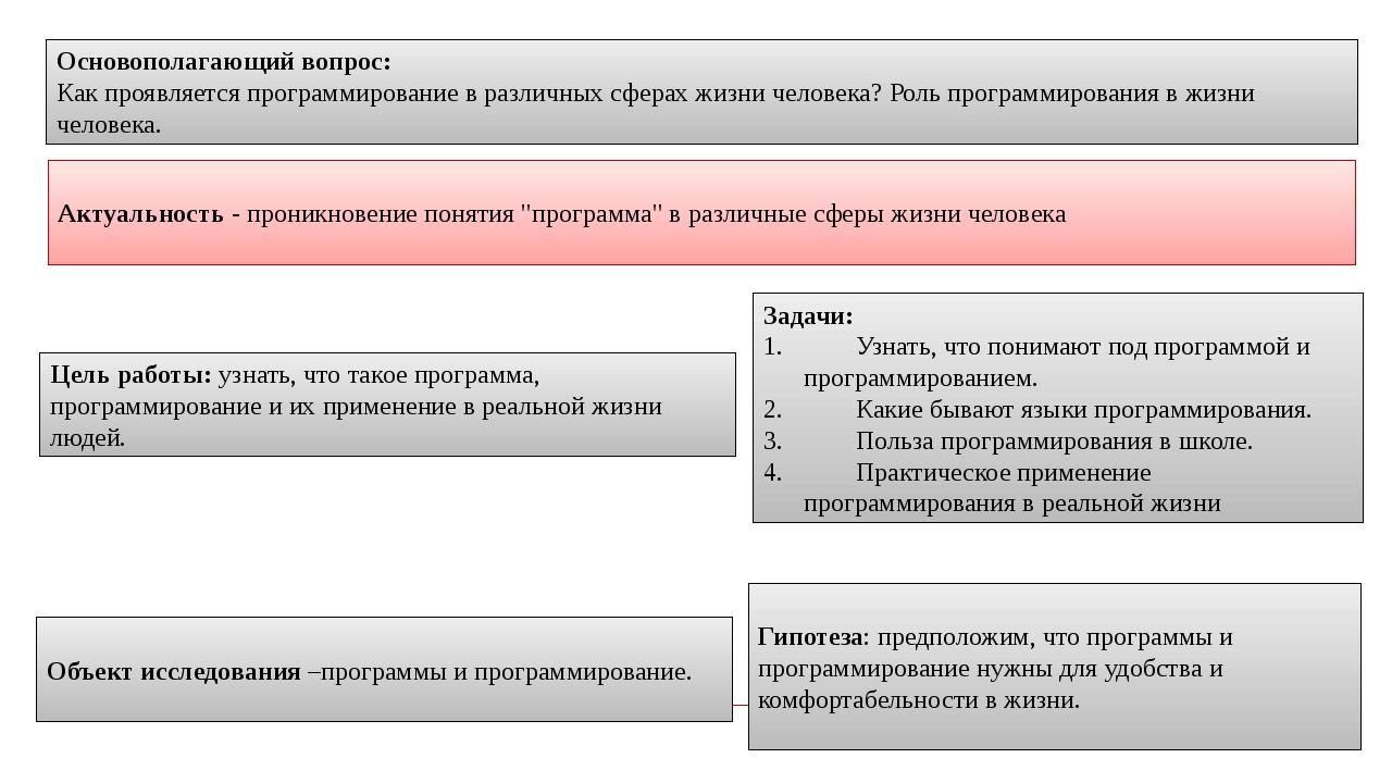 Основополагающий вопрос: Как проявляется программирование в различных сферах...