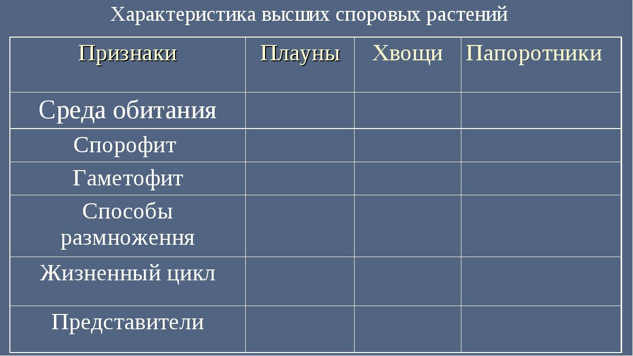 Характеристика высших споровых растений ПризнакиПлауныХвощиПапоротники Сре...