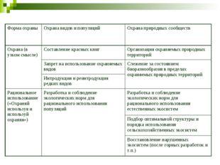 Форма охраныОхрана видов и популяцийОхрана природных сообществ Охрана (в уз