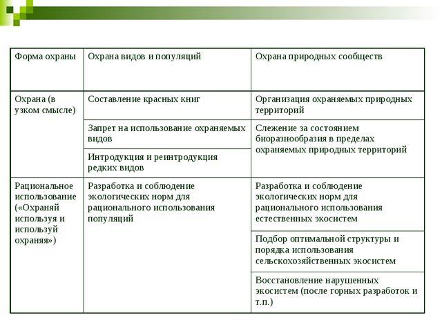 Форма охраныОхрана видов и популяцийОхрана природных сообществ Охрана (в уз...