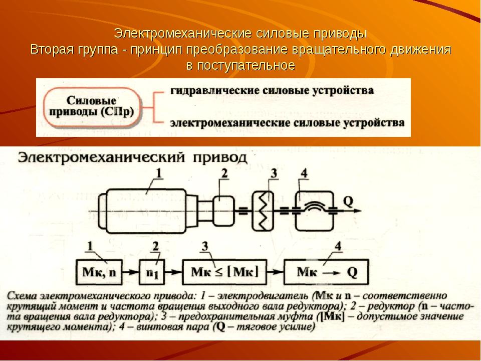 Электромеханические силовые приводы Вторая группа - принцип преобразование вр...