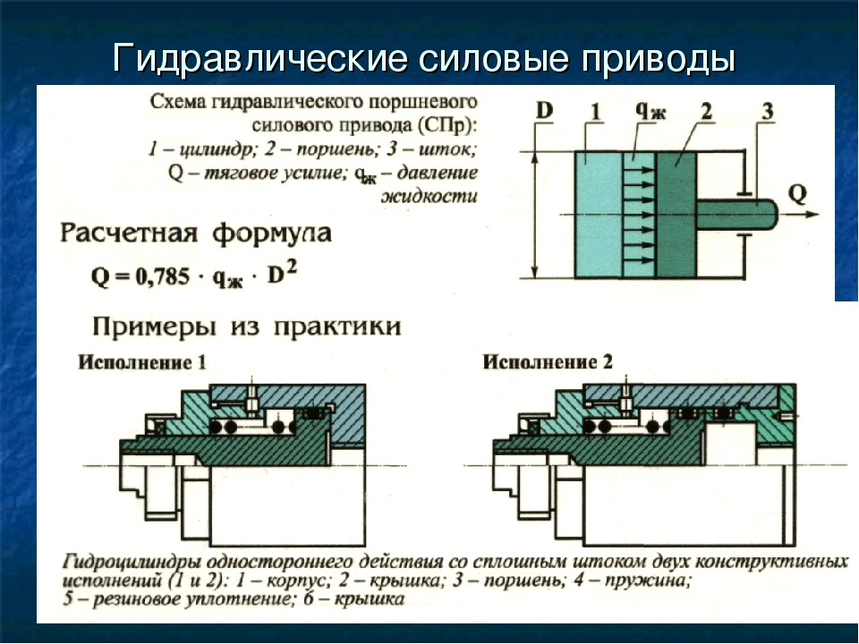Гидравлические силовые приводы