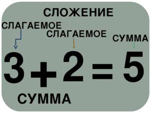 2 + 3 = 5 СЛАГАЕМОЕ СЛАГАЕМОЕ СУММА СУММА СЛОЖЕНИЕ