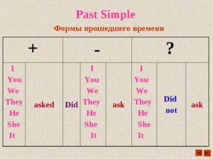 Past Simple Формы прошедшего времени +	-	?	 I You We They He She It	asked	Did