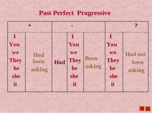 Past Perfect Progressive +	 -	 ?	 I You we They he she it	Had been asking	Had