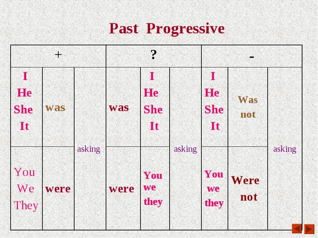 Past Progressive +	?	-	 I He She It	was	asking	was	 I He She It	asking	 I He...