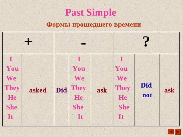 Past Simple Формы прошедшего времени +	-	?	 I You We They He She It	asked	Did...