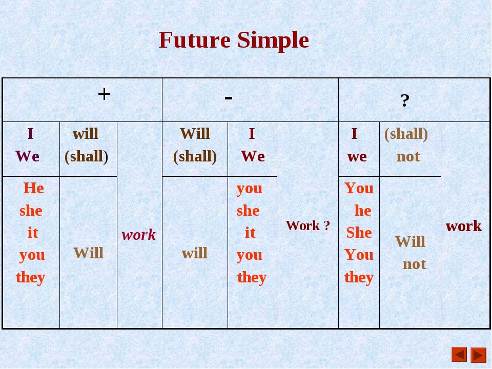 Future Simple +	 -	 ?	 I We	 will (shall)	 work	Will (shall)	 I We	Work ?	 I...