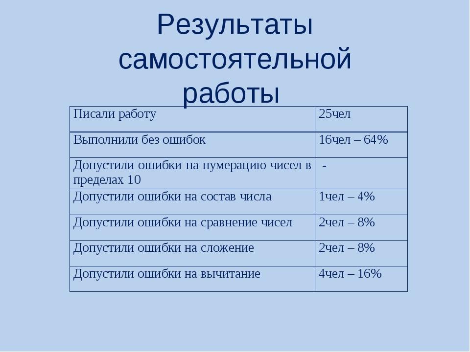 Результаты самостоятельной работы Писали работу25чел Выполнили без ошибок16...