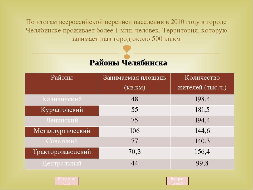 По итогам всероссийской переписи населения в 2010 году в городе Челябинске пр...