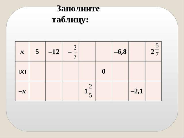 Заполните таблицу: х 5 –12 – –6,8 2 ½х½ 0 –х 1 –2,1