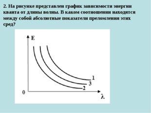 2. На рисунке представлен график зависимости энергии кванта от длины волны. В