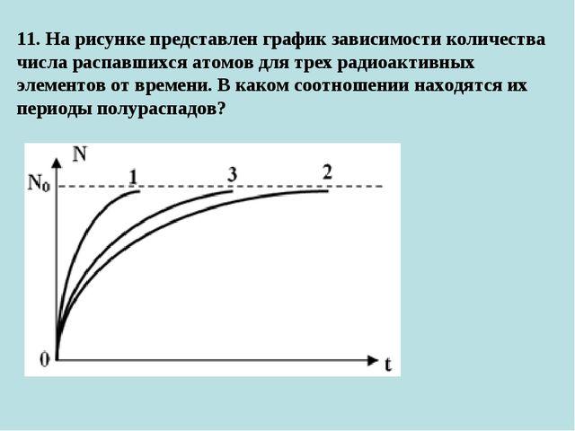 11. На рисунке представлен график зависимости количества числа распавшихся ат...