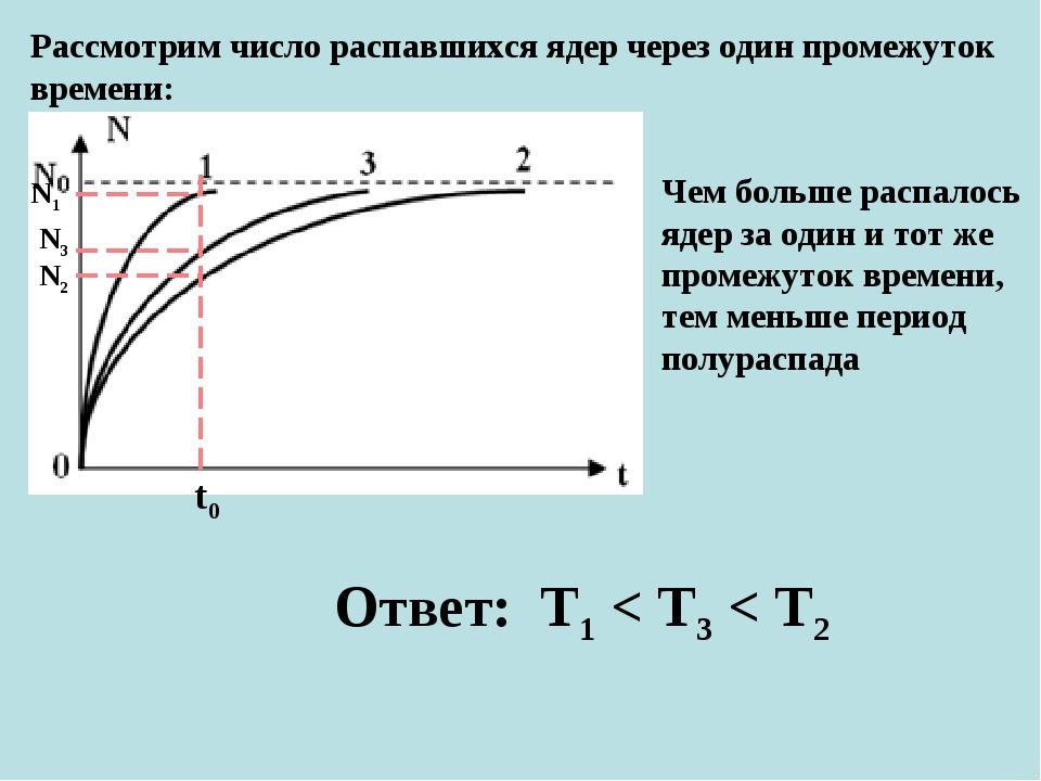 Рассмотрим число распавшихся ядер через один промежуток времени: t0 N1 N3 N2...