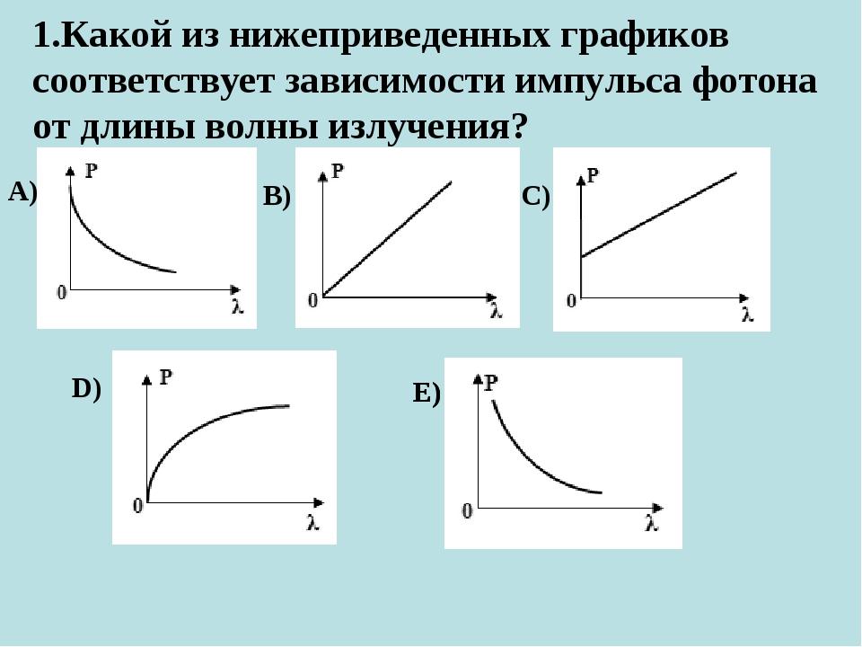1.Какой из нижеприведенных графиков соответствует зависимости импульса фотона...