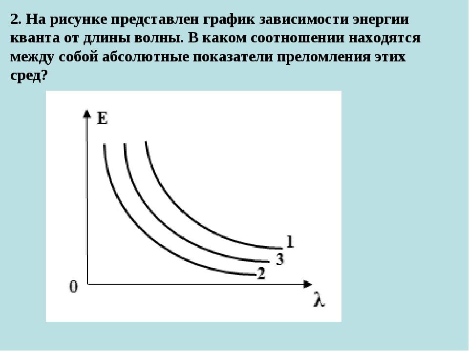 2. На рисунке представлен график зависимости энергии кванта от длины волны. В...