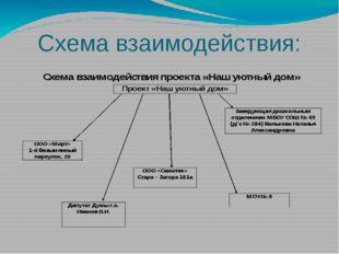 Схема взаимодействия: