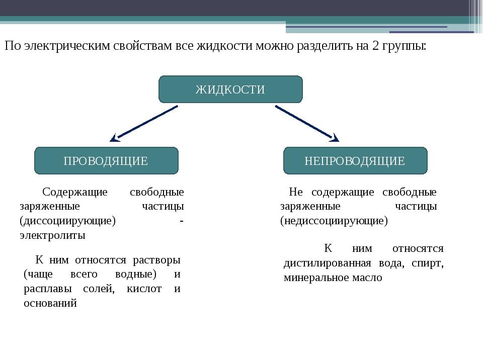 По электрическим свойствам все жидкости можно разделить на 2 группы: Содержащ...