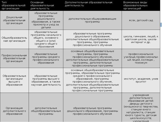 Тип образовательной организации Основная образовательная деятельность Дополни...