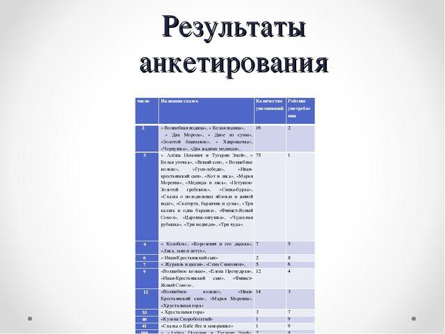 Результаты анкетирования числоНазвания сказокКоличество упоминанийРейтинг...