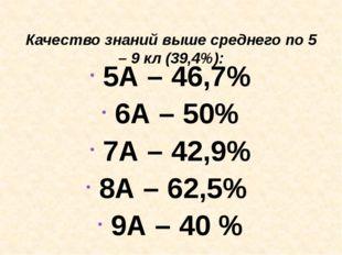 Качество знаний выше среднего по 5 – 9 кл (39,4%): 5А – 46,7% 6А – 50% 7А –