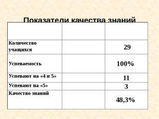 Показатели качества знаний обучающихся (10 - 11классы) 2014-2015 1 полугодие