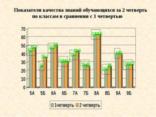 Показатели качества знаний обучающихся за 2 четверть по классам в сравнении