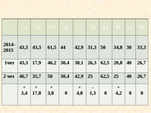 Показатели качества знаний обучающихся во 2 четверти по классам в сравнении