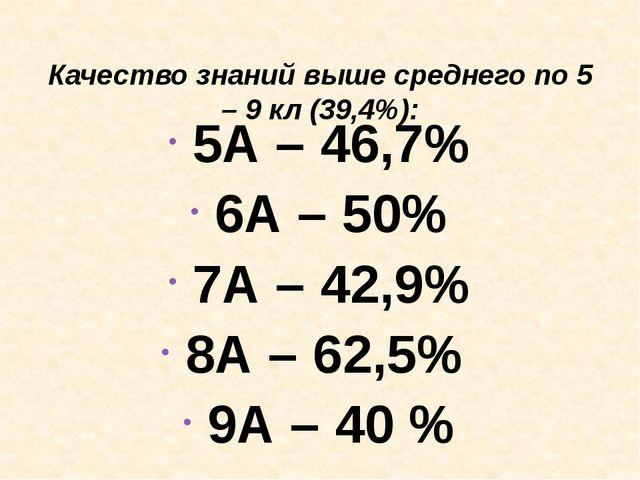 Качество знаний выше среднего по 5 – 9 кл (39,4%): 5А – 46,7% 6А – 50% 7А –...